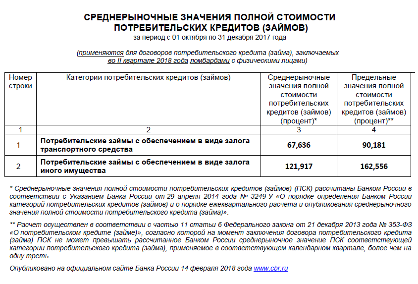 членский взнос расходы кооператива портфель займов